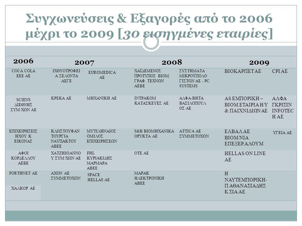 Συγχωνεύσεις & Εξαγορές από το 2006 μέχρι το 2009 [30 εισηγμένες εταιρίες]